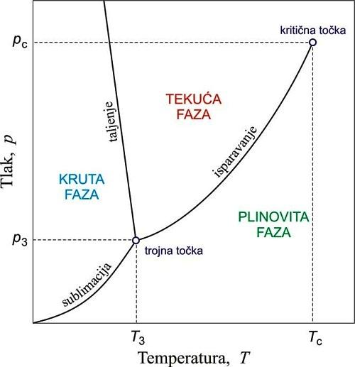Trojna točka je stanje u kojem se tvar, istovremeno, nalazi u sva 3 agregatna stanja - Kivilaks